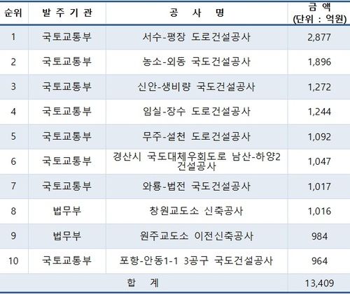 올해 공공공사  31조 7천억원 발주계획…12.5%↑