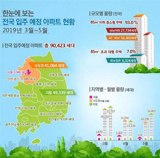 3~5월 9만여가구 입주예정…전년 比 9.2%↓