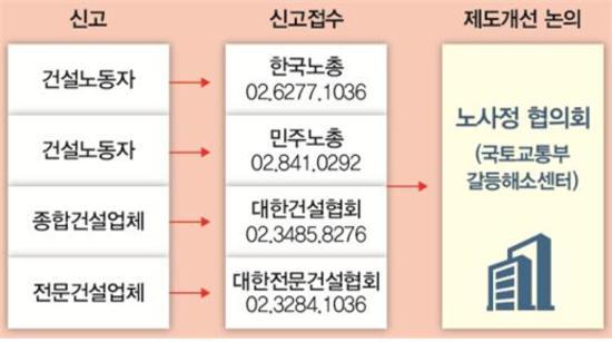 건설 노사정, 상생·공정문화 확산 본격 나서