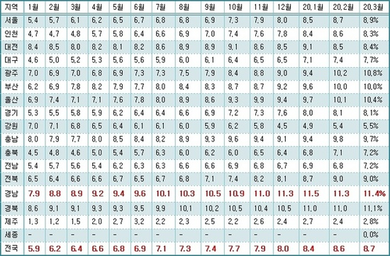 3월 소상공인 정책자금 연체율 8.7%