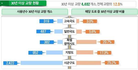 전국 교량‧터널 연장 5,744km… 10년 만에 59.9%↑
