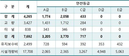 40년 이상 28%… 철도시설물 노후화 심각