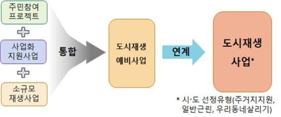 주민역량강화사업→'도시재생예비사업'으로 격상